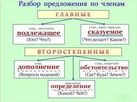 Составление схемы предложений