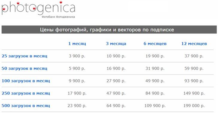 Цены на фотографии при подписке