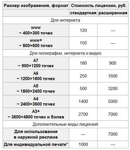 Стоимость изображений