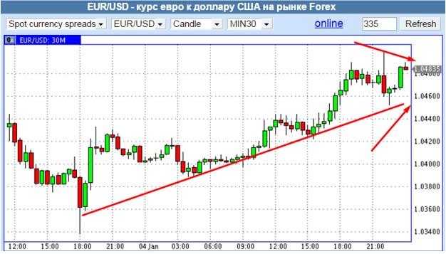 График роста евро