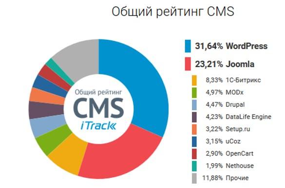 Рейтинг ЦМС от iTrack