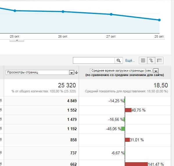 Как выглядит мониторинг в Google Analytics